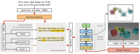 Model overview. Our approach first computes a deep representation of the question, and uses this as an input to a layout-prediction policy implemented with a recurrent neural network. This policy emits both a sequence of