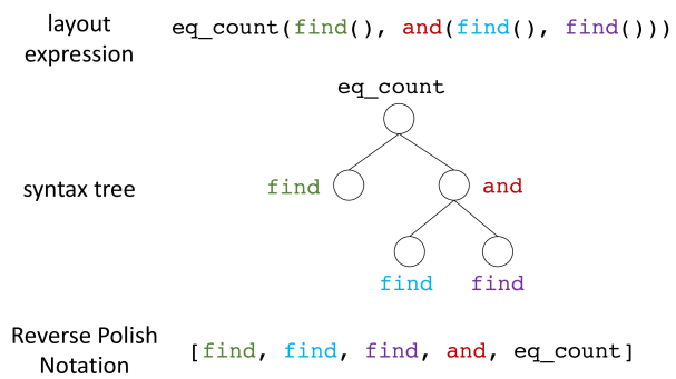 An example showing how an arbitrary layout expression can be linearized as a sequence of module tokens.