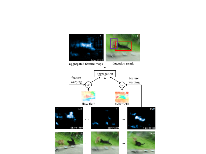 """Illustration of FGFA (flow-guided feature aggregation). For each input frame, a feature map sensitive to """"cat"""" is visualized. The feature activations are low at the reference frame"""