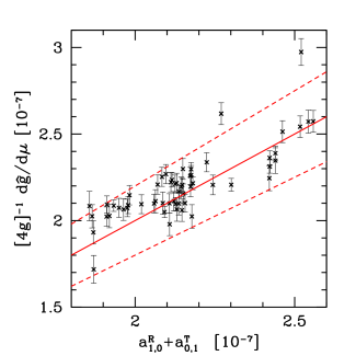 Tests of the fitted shift coefficient model. Left panel: measured (black points with error bars) and model (red open squares) covariance coefficients for lags out to