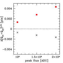 Difference in radius (left) and ellipticity (center, right for the two components) between bright and faint stars before correction (red squares) and after applying the reverse charge shifts predicted from the model (black crosses). Quantities are based on second moments