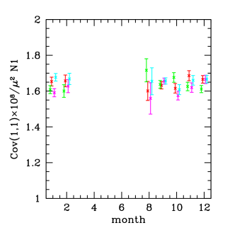 Left: Test for time stability of flat field covariances for DECam chip N1. Shown are measurements in flat frames of each month of the DES season of the covariance at lag