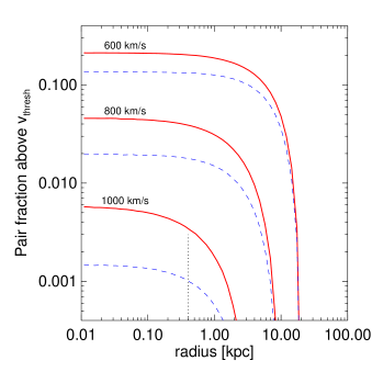 The fraction of pairs with velocity above
