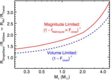 Planet occurrence rate