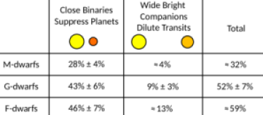 Impact of binary stars on the occurrence rates of small planets as a function of stellar mass. In magnitude-limited samples,