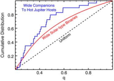 Cumulative mass-ratio distribution of the 29 wide companions to hot Jupiter hosts with