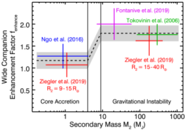As a function of secondary mass, the enhancement factor
