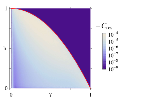 Phase diagram showing the residual correlator