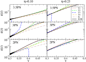 On the left hand panel the plots show the evolution of frequency in different PN families. The adiabaticity parameter
