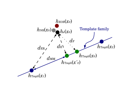 Schematic plot of distance (or mismatch) relation between templates and exact, numerical and EOB waveforms.