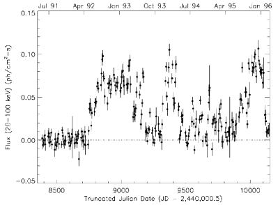 BATSE 20–100 keV light curve of GRS 1915+105 in 5-day bins. Flux conversion was done with a