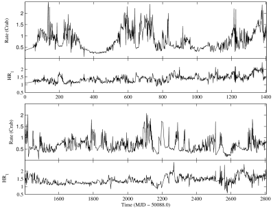 /ASM light curve, in 1-day bins, from the start of the