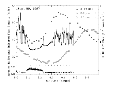 X-ray/IR/radio light curve of GRS 1915+105 during a hard X-ray dip, from Mirabel et al. (1998). The radio event is certainly associated with the cycle, and the IR precedes it by