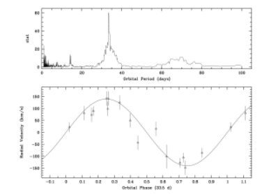 Orbital parameters of GRS 1915+105 from IR spectroscopy (Greiner et al. 2001). The top panel shows the most likely orbital period, of 33.5 days, for the binary. The lower panel shows the radial velocity data folded on this orbital period. From these data a mass function—corresponding to an absolute lower limit on the mass of the accreting object—of