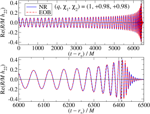 NR and EOB (2,2) waveforms of the BH binary with