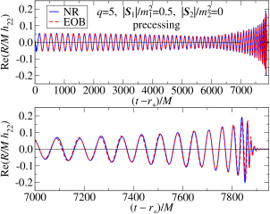 NR and EOB (2,2) precessing waveforms of the BH binary with