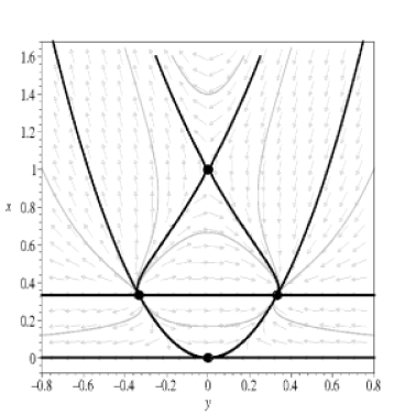 The phase space for the high energy regime system with