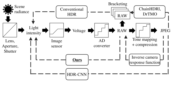 The pipelines of image formation in cameras and HDR reconstruction methods. Ours estimates HDR light intensity from linearized (raw) images, while other deep-learning-based methods use images after tone mapping and compression.