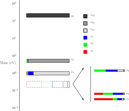 Neutrino mass eigenstate spectrum, along with the flavor composition of each state. This case accommodates all neutrino oscillation data, constraints from r-process nucleosynthesis in supernovae, and may help explain anomalous pulsar kicks (see text for details). While we choose to depict a normal hierarchy for the active neutrino states, an inverted active neutrino mass hierarchy would have yielded exactly the same physics (as far as the observables considered are concerned).