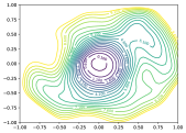 2D visualization of solutions obtained by SGD with small-batch and large-batch. Similar to Figure
