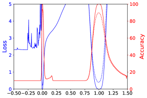 1D linear interpolation of solutions obtained by small-batch and large-batch methods for VGG9. The blue lines are loss values and the red lines are accuracies. The solid lines are training curves and the dashed lines are for testing. Small batch is at abscissa 0, and large batch is at abscissa1.