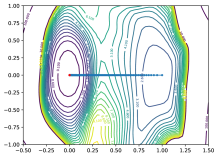 Ineffective visualizations of optimizer trajectories. These visualizations suffer from the orthogonality of random directions in high dimensions.