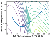 Projected learning trajectories use normalized PCA directions for VGG-9. The left plot in each subfigure uses batch size 128, and the right one uses batch size 8192.