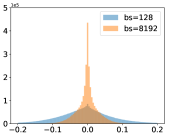 Histogram of weights. With zero weight decay, small-batch methods produce large weights. With non-zero weight decay, small-batch methods produce smaller weights.