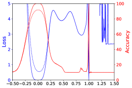 1D linear interpolation of solutions obtained by small-batch and large-batch methods for ResNet56. The blue lines are loss values and the red lines are error. The solid lines are training curves and the dashed lines are for testing.