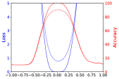 The shape of minima obtained via different optimization algorithms for ResNet-56, with varying batch size and weight decay. Similar to Figure