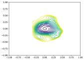 2D visualization of solutions of ResNet-56 obtained by SGD/Adam with small-batch and large-batch. Similar to Figure