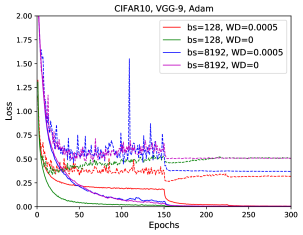 Training and testing loss curves for VGG-9. Dashed lines are for testing, solid for training.