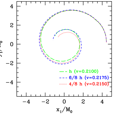 A plot of the orbits of the