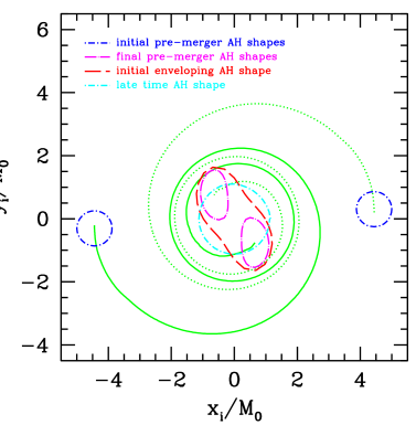 A plot of the orbit of the