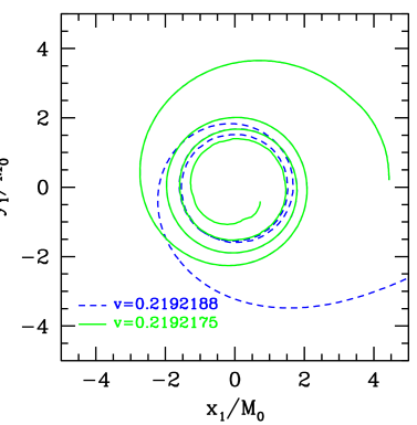 A plot of the orbits of two of the