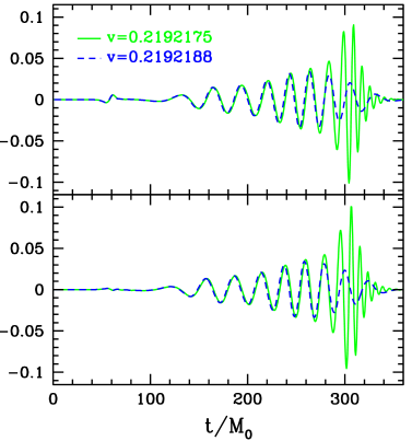 Gravitational waveforms from the two simulations depicted in Fig.