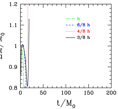 The normalized sum of total AH mass (