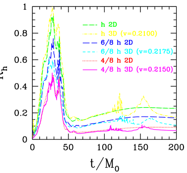 Comparison plots of the norm of the residual of the Einstein equations (