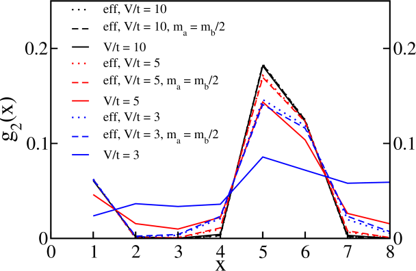 Comparison of the density-density correlation functions
