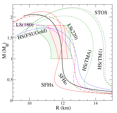 Neutron star mass-radius curve for modern supernova equations of state. The red (green) region outlines the one (two)