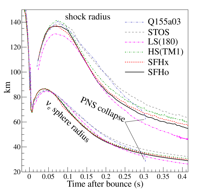 Evolution of the shock radii (thick lines) and