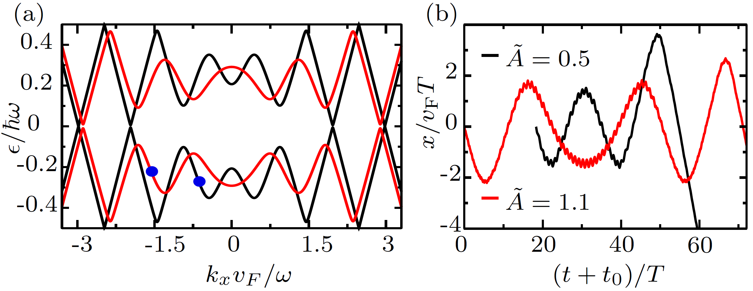 (a) Floquet bands of a Dirac system illuminated with circularly polarized light with scaled amplitude