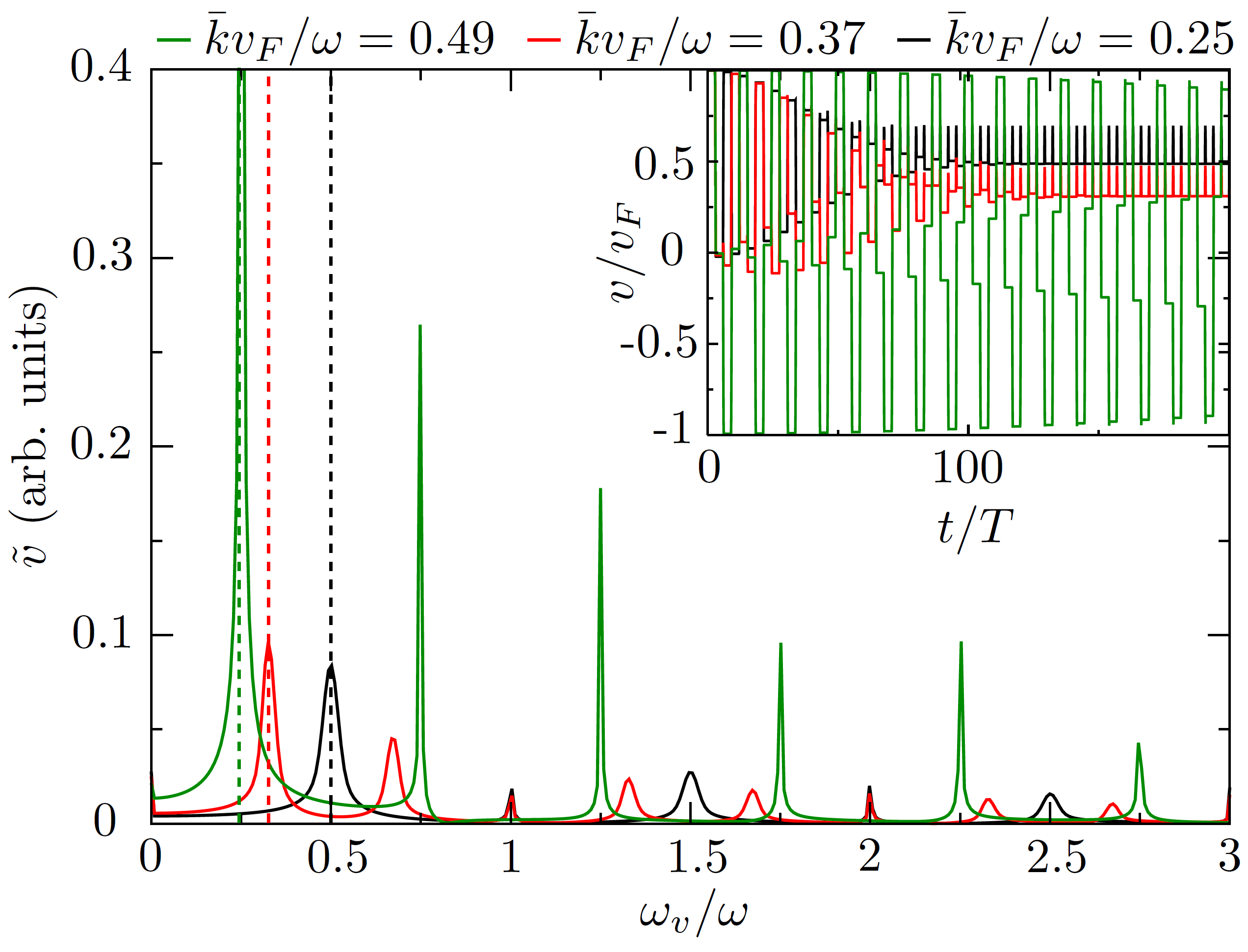 Frequency analysis by a Fourier transform of the velocity