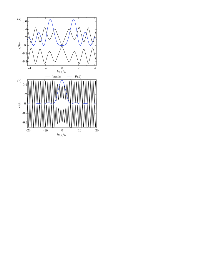 Floquet band structure (black curves) and corresponding transition probability