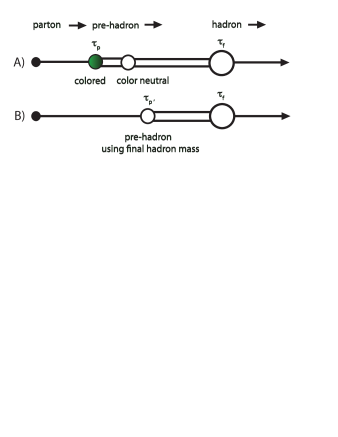Schematic evolution of the hadronization process from an initial parton to the final hadronic state