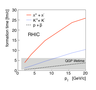 a.) Momentum dependence of formation times of pions, kaons and protons at RHIC energies in comparison to QGP lifetime according to