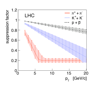 a.) Momentum dependence of formation times of pions, kaons and protons at LHC energies in comparison to QGP lifetime according to