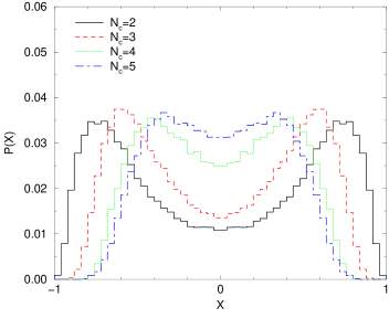 Local chirality histograms for the lowest non-zero modes of the overlap Dirac operator with