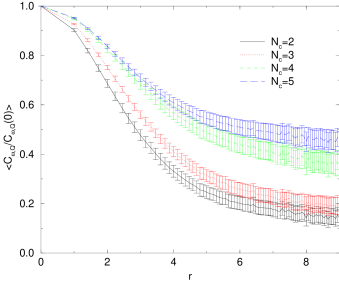 Correlation functions of topological charge density and pseudoscalar density for the near-zero modes (left column) and the zero modes (right column). The topological charge density is taken after 10 cooling sweeps.