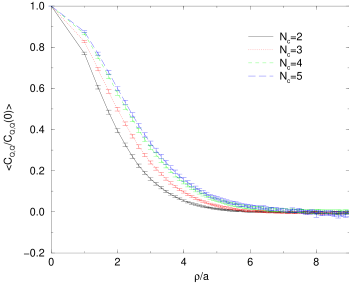 Autocorrelation functions of the topological charge density after 10 cooling sweeps.